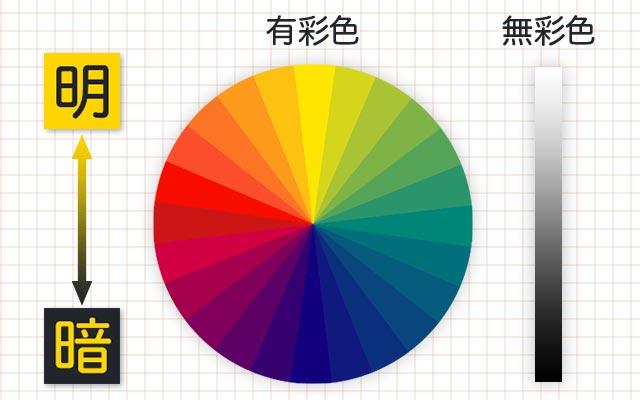 「色相」ごとに明るさは異なる